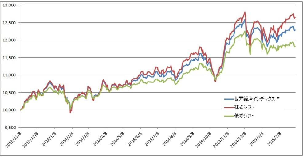 追加型投信:世界経済インデック...